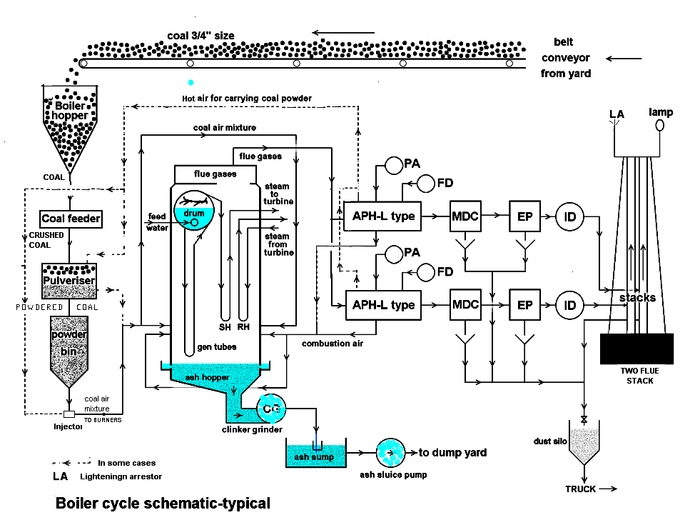 Schematic Diagram Of Coal Thermal Power Plant Circuit Connection
