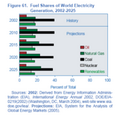 180px-Fuel shares world electricity generation.png
