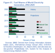 180px-Fuel shares world electricity generation