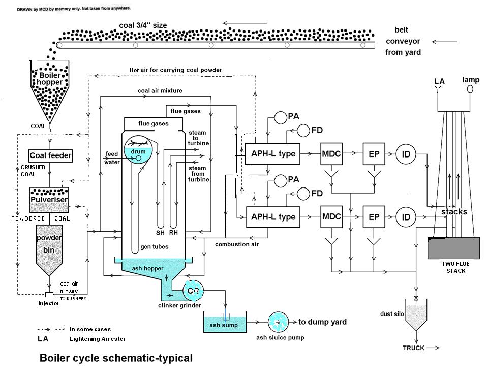 Air preheater | Engineering | FANDOM powered by Wikia