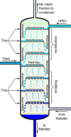 Tray Distillation Tower