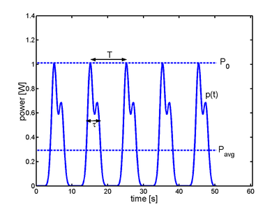 400px-Peak-power-average-power-tau-T