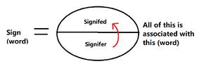 De Saussure - sign