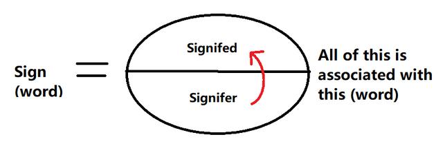 File:De Saussure - sign.png
