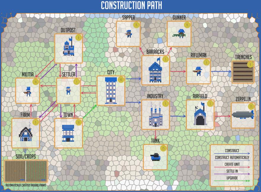 Epicinium construction