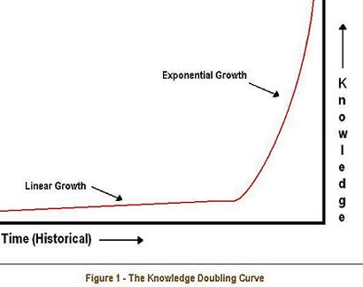 Knowledge Doubling Curve Good Looking