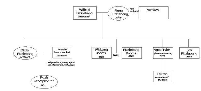 File:Fizzlebangfamily.jpg