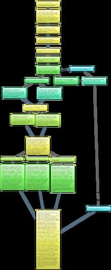 Iterations plot
