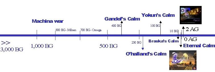 Linea de Tiempo FFX