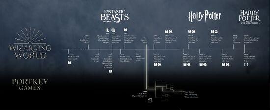 Línea del tiempo Hogwarts Mystery