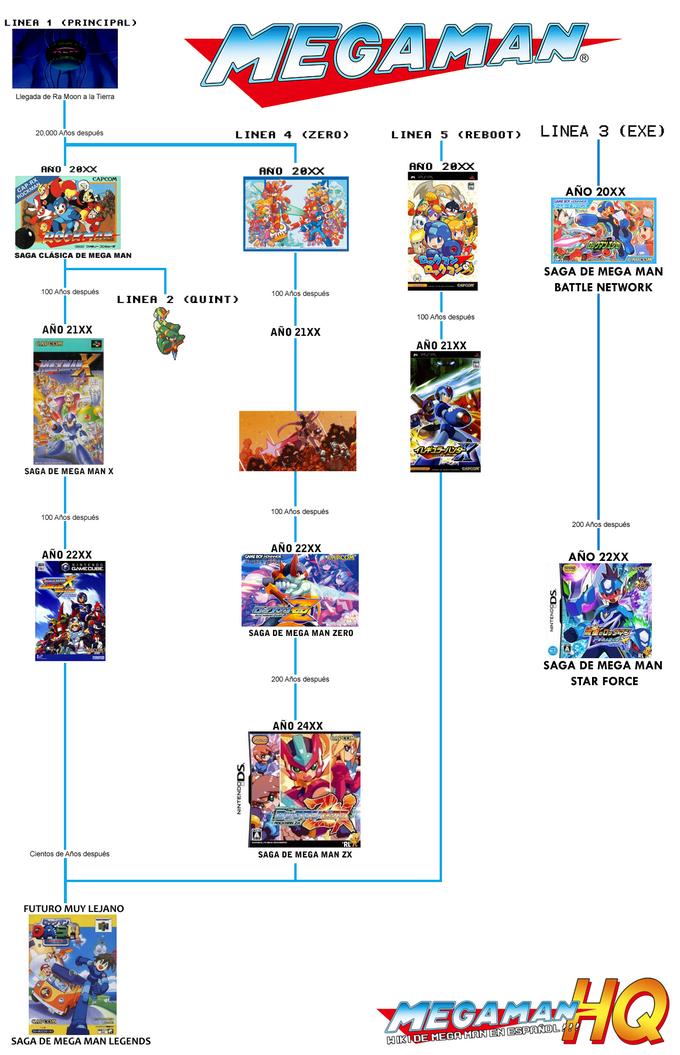 Cronologia-MegaMan