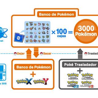Diagrama explicando el Banco de Pokémon.
