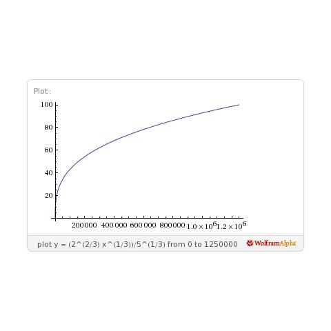 Gráfico del nivel según la <b>cantidad de experiencia</b> de un Pokémon de <i>crecimiento lento</i>. <a rel=