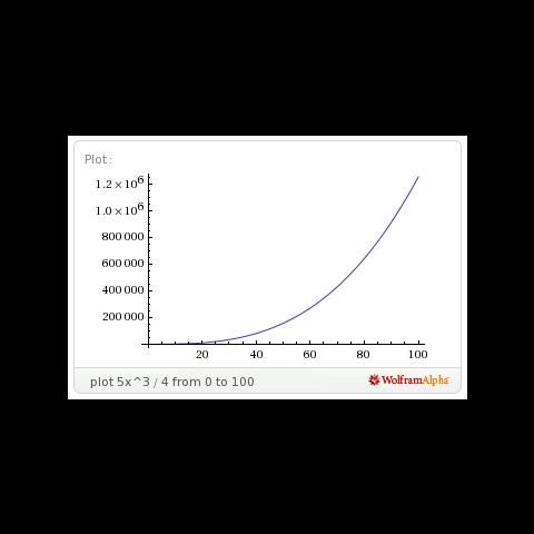 Gráfico de la cantidad de experiencia en función del <b>nivel</b> de un Pokémon de <i>crecimiento lento</i>. <a rel=
