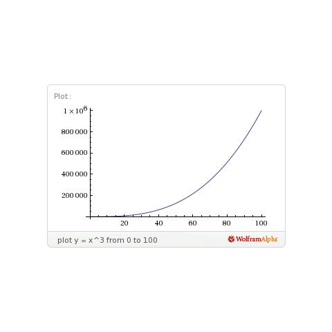 Gráfico de la cantidad de experiencia en función del <b>nivel</b> de un Pokémon de <i>crecimiento medio</i>. <a rel=