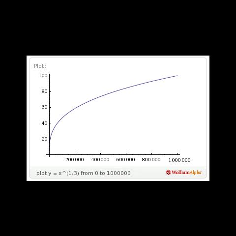 Gráfico del nivel según la <b>cantidad de experiencia</b> de un Pokémon de <i>crecimiento medio</i>.<a rel=