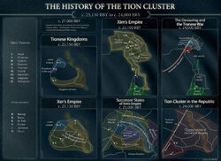 Tion History