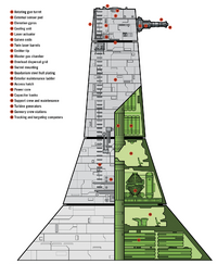XX9 Turbolaser Tower diagram