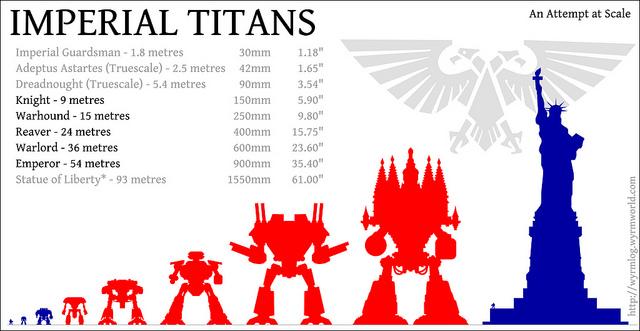 Titán tamaño altura Titanes Warhammer 40k Wikihammer Escala Scale