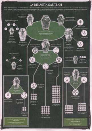 Dinastia Sautekh