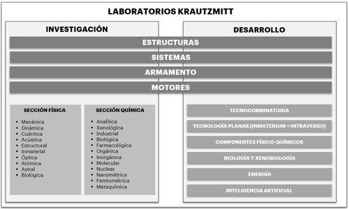 Laboratorios Krautzmitt - Divisiones