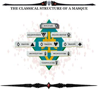 Estructura tipo de una Mascarada