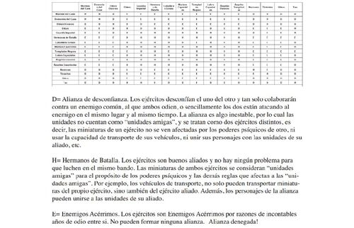 Tabla Alianzas Warhammer 2012