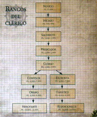 Rangos del Clérigo