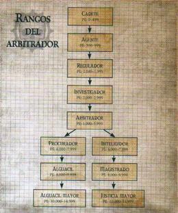 Rangos Arbitador
