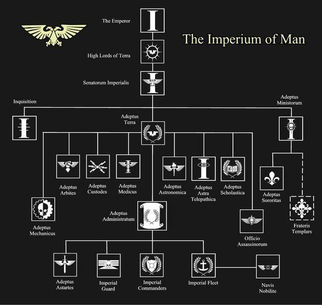 Organización imperio