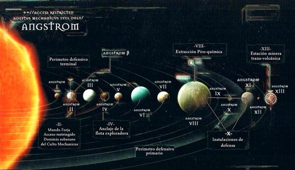 Mapa sistema Angstrom traducido