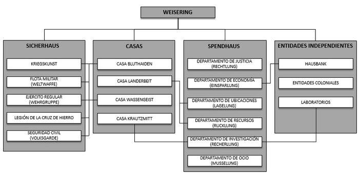 Weisering Balhaus II