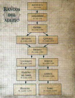 Rangos Adeptus
