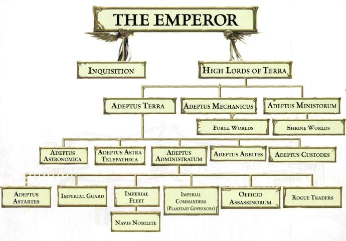 Jerarquía Imperial