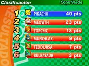 Clasificación en Copa Verde