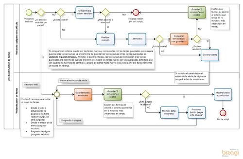 Sistema de gestión de tareas
