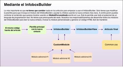 The InfoboxBuilder way (ES)