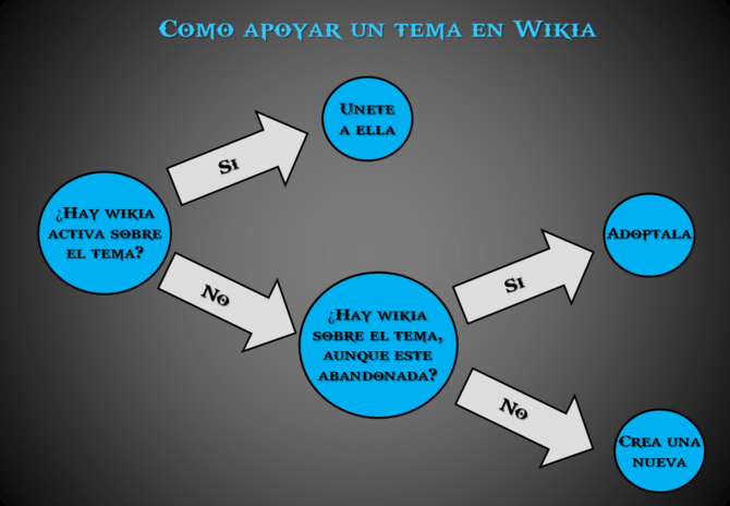 2 Build a Wiki Unirse, Adoptar o Fundar Wikia