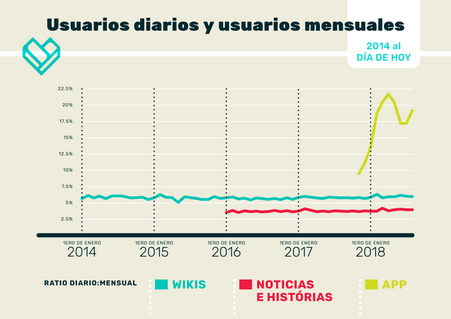 Unification graphs spanish B 01