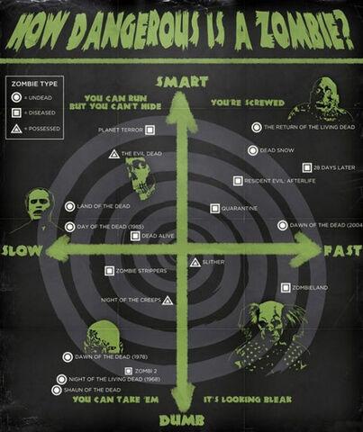 Archivo:Zombis según velocidad - inteligencia.jpg