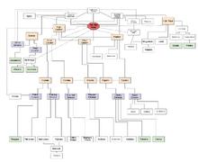 MAltusOrganizationalchart