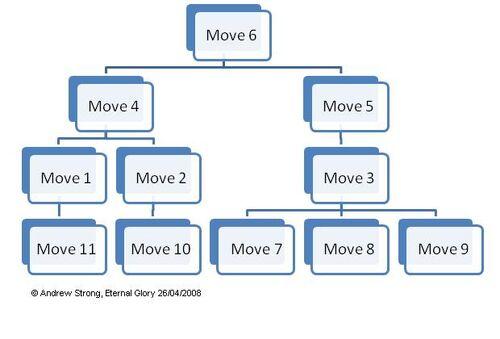 Skill Chart