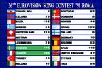 1991 Scoreboard Final Result