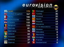 1998 Scoreboard Final Result