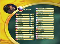 2003 Scoreboard Final Result