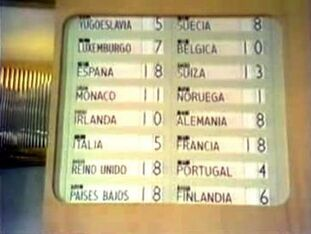 Eurovision final points 1969