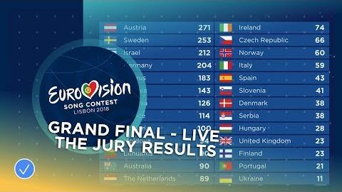 All the jury results of the 2018 Eurovision Song Contest
