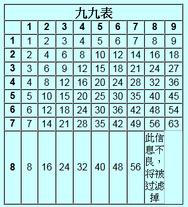 內地乘法表