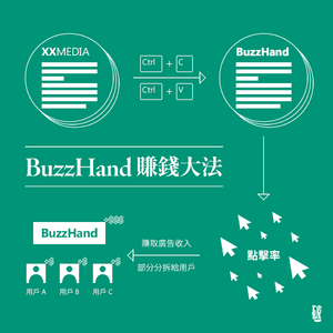 Buzzhand mechanism infographic