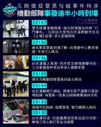 逃犯條例 Yuen Long timeline